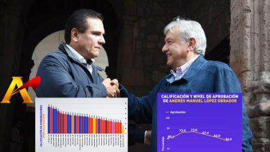 Photo of Encuesta Nacional: AMLO Baja 7% De Popularidad; Silvano Sigue Como El Peor Gober