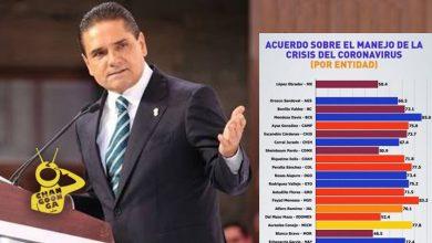 Photo of Según Encuesta Silvano Tiene 77.8 De Calificación Por Manejo De COVID -19; Es 9no Lugar