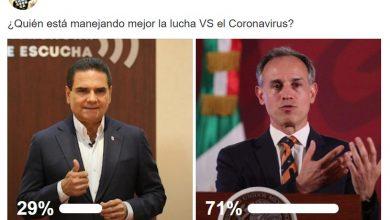 Photo of Federación Maneja Mejor Lucha VS COVID-19 Que Estado: Encuesta Changoonguera