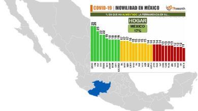 Michoacán, Estado #1 En NO Quedarse En Casa Esta Cuarentena
