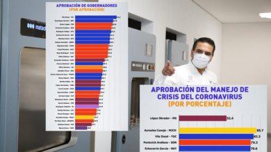 Photo of Encuesta: Silvano, Gober #1 En Atención De Pandemia; Pero 4to Peor Evaluado En General
