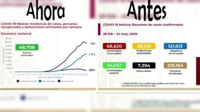 Photo of Ante Cambios En informe COVID-19 Y Confusión Piden Regresar A Antiguo Formato