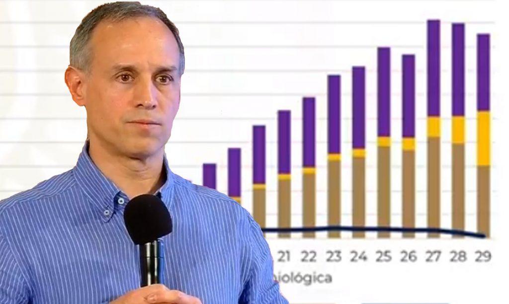 Photo of Gatell Tacha De Mentirosos A Quienes Dicen Que Le Fallaron Cálculos De Pandemia