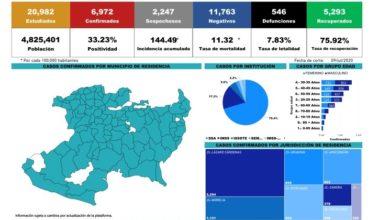 Photo of #Michoacán A Punto De Llegar A 7 Mil Casos COVID-19 Confirmados