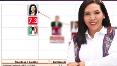 Photo of Alcaldesa Adriana Campos Huirache, La Mejor Evaluada De Los Ediles Michoacanos, Según Encuesta