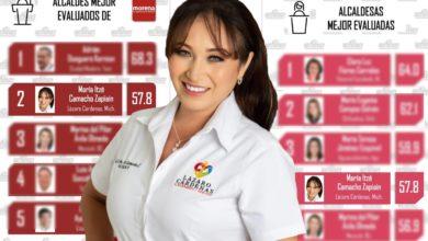 Photo of Mitofsky: Alcaldesa De Lázaro Cardenas La Mejor De Michoacán Y 4ta Más Califficada A Nível Nacional