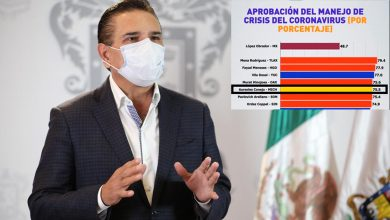 Photo of ¿Sí Di? Silvano En El #Top5 De Gobers Mejor Evaluados Por Pandemia