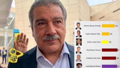 Photo of Según Encuesta Si Hoy Fueran Las Elecciones Morón Ganaría La Gobernatura
