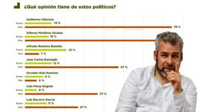 Photo of Según Encuesta Alfredo Ramírez +Confiable Para Gobernar Morelia