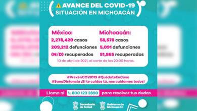 Photo of ¡MICHOACÁN! Con Más De 130 Casos Nuevos De COVID -19